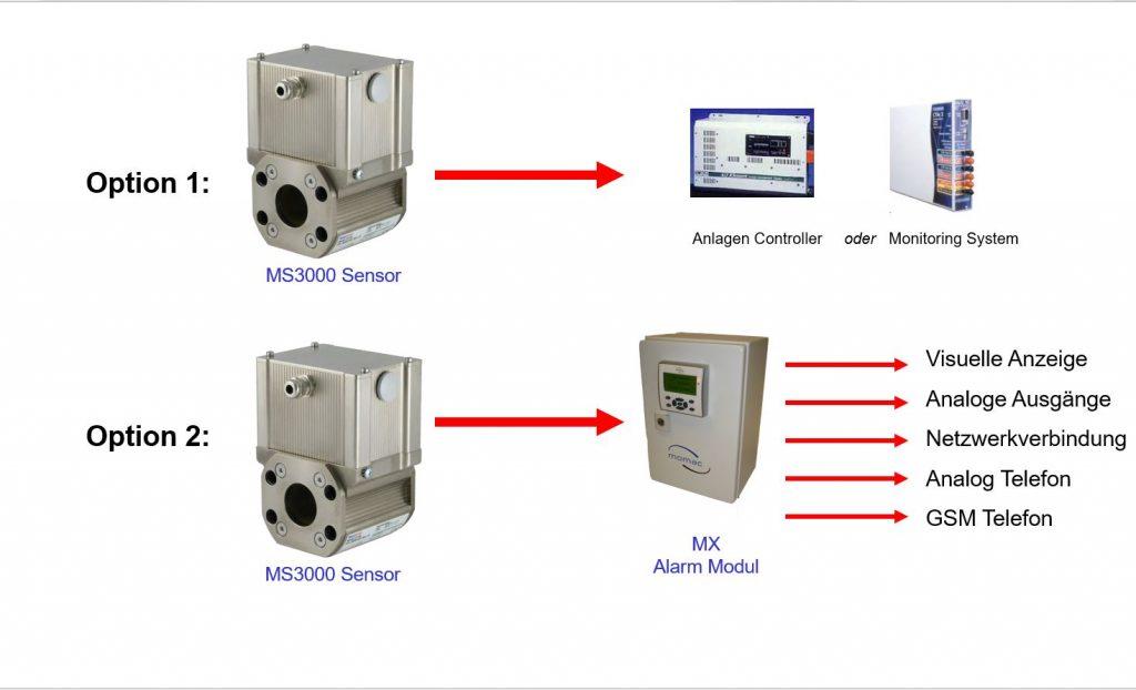 Einbindungsmöglichkeiten von MetalSCAN Signalen in Anlagensteuerungen oder Überwachungssysteme
