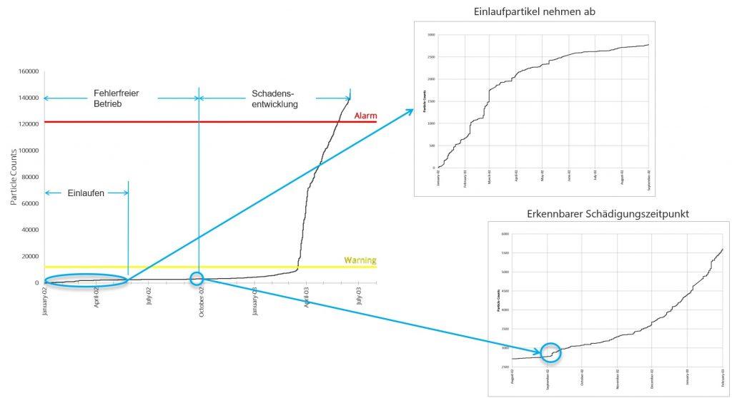 MetalSCAN Grafik Schaden neues Getriebe online Getriebeüberwachung CMS Condition Monitoring System Partikelzählung