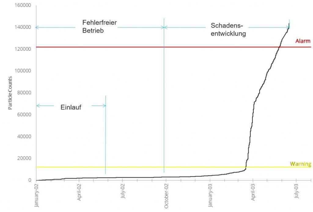 MetalSCAN Grafik Schadensentwicklung online Getriebeüberwachung CMS Condition Monitoring System Partikelzählung