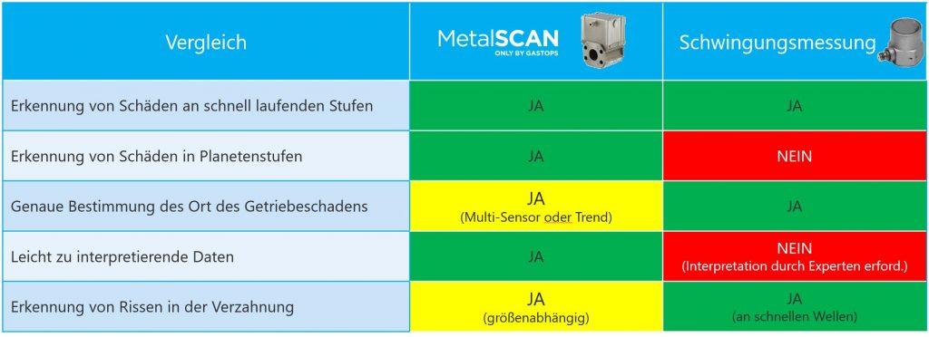 Vergleich Online Condition Monitoring MetalSCAN zu Schwingungsmessung